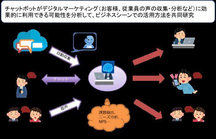 デジタルマーケティングにおけるMZbot(チャットボット)の活用イメージ