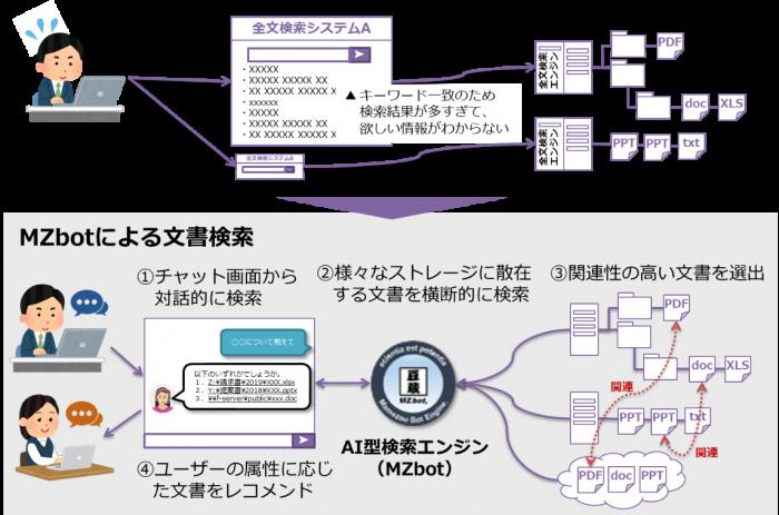 図1.一般的な文書検索エンジンとの違い