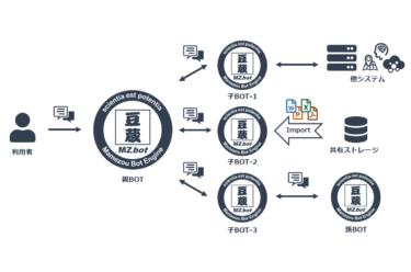 豆蔵、複数の分散したBOTを連携させ、運用性と利便性を大きく向上させる 「MZbot相互連携機能」を2020年9月より正式提供開始 ~ 問合せ効率のさらなる向上と、適用業務拡大によるDX化の促進~