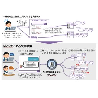 対話型AIエンジン『MZbot』の「文書検索拡張機能」を追加、正式版の提供を開始 ~ 文書検索のムダ時間削減と情報資産の有効活用 ~
