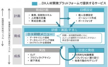 お客様のDX人材育成を加速するDX人材開発プラットフォームをリリース ~オンラインで受講可能、終了後も獲得した知識の定着と成長をコミュニティ活動で支援~