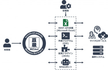 豆蔵、対話型AIエンジン『MZbot』の他システム連携機能を大幅強化、2021年9月より正式提供を開始 ~システム連携をノーコード・ローコードで実現し、企業のDXを加速~